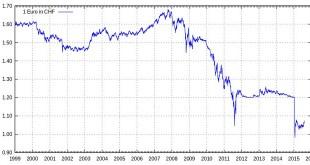 Saxo Bank Швейцария