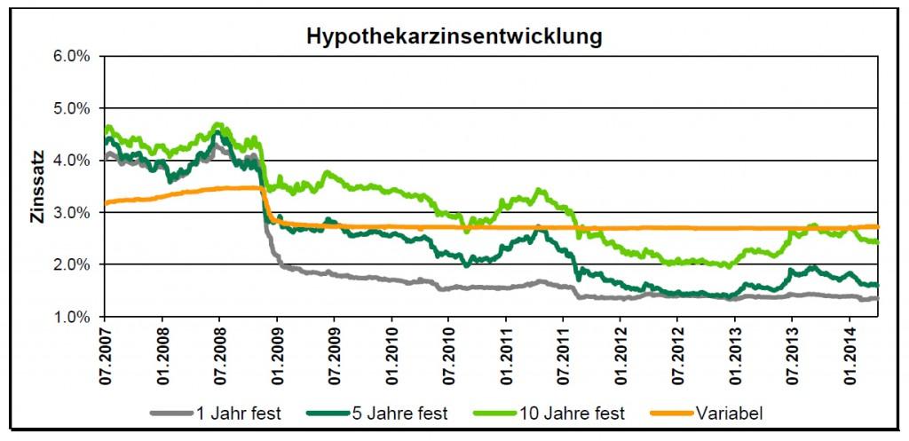 Ипотека в Швейцарии, Дешевая ипотека, Банкиры, Правительство Швейцарии, за, против, 2014, Comparis, Ставки ипотеки в Швейцарии, Недвижимость в Швейцарии, Ипотека недвижимость Швейцария, www.business-swiss.ch